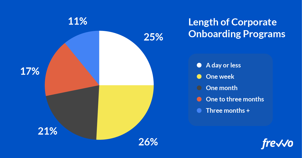 length of corporate onboarding programs