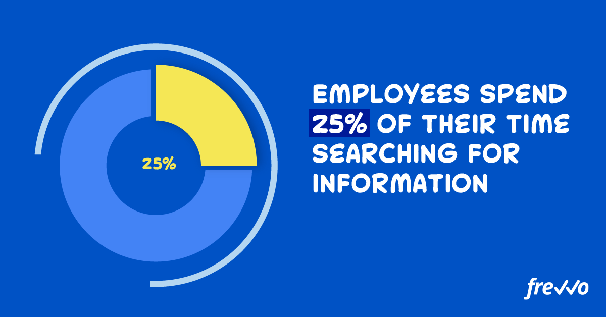 Employees spend 25% of their time searching for information