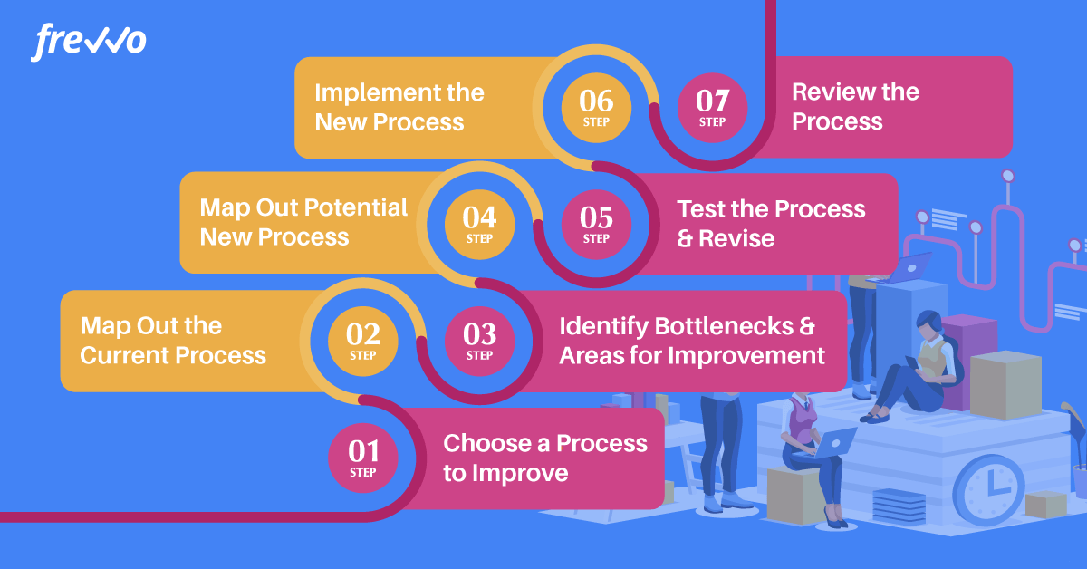 7 steps to improving business processes