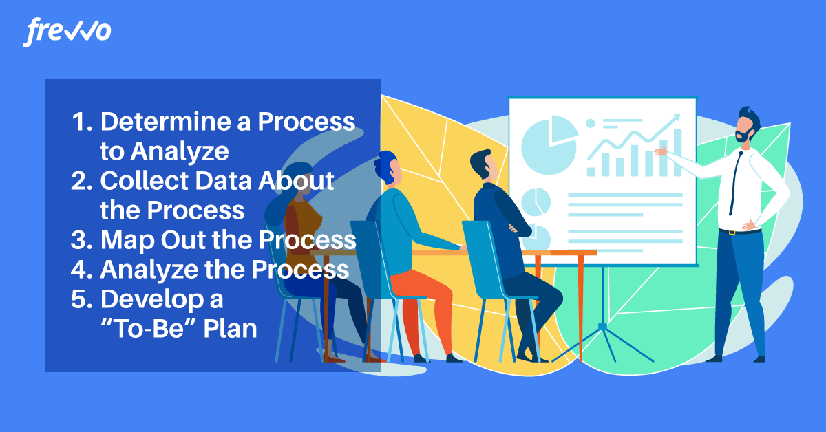 Steps to analyzing a business process