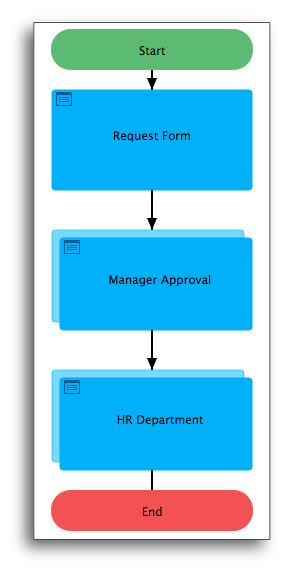 BPA approvals workflow