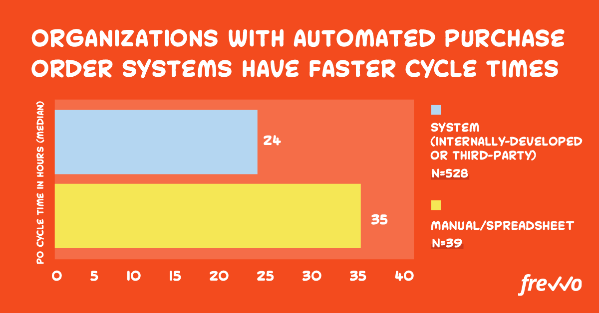 Automated processes reduce purchase order cycle time