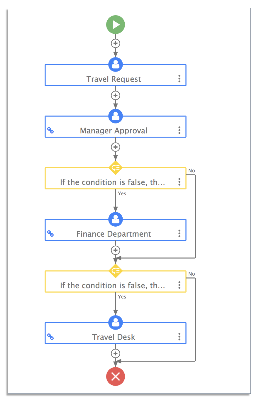 Travel request workflow in frevvo