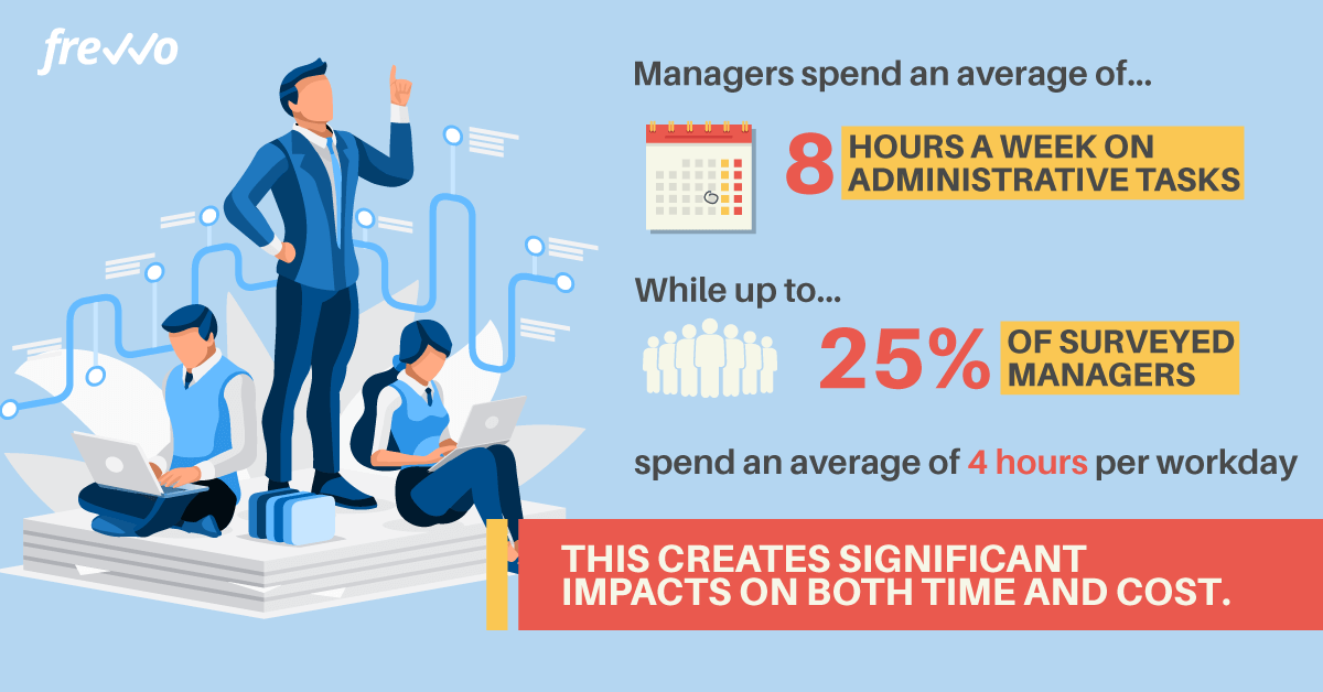 Managers spend 8 hours a week on administrative tasks
