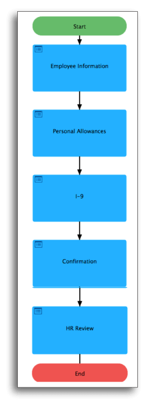 BPA workflow automation