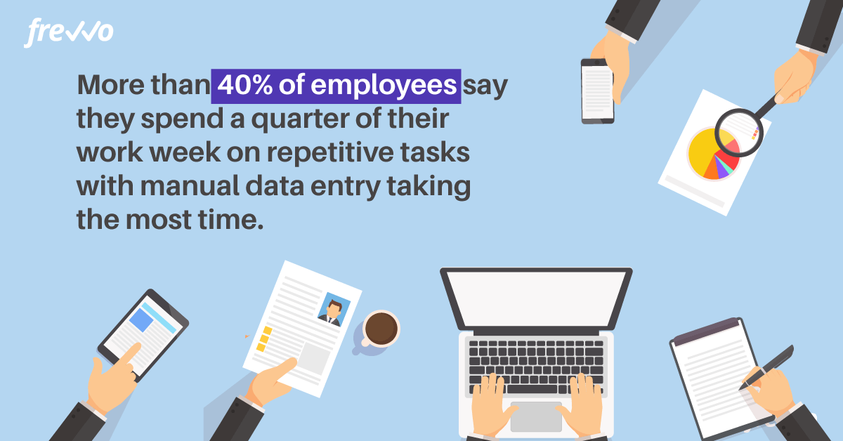 40% of employees spend a quarter of their time on manual tasks