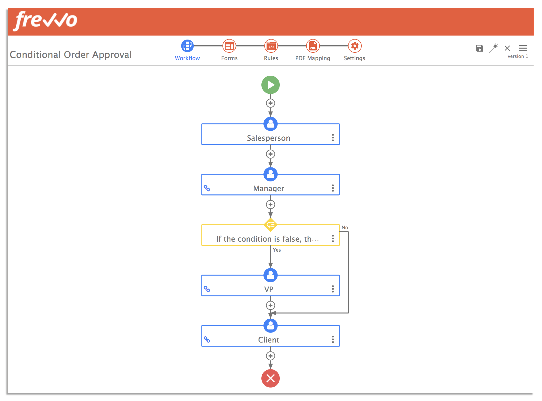 Sales order workflow in frevvo