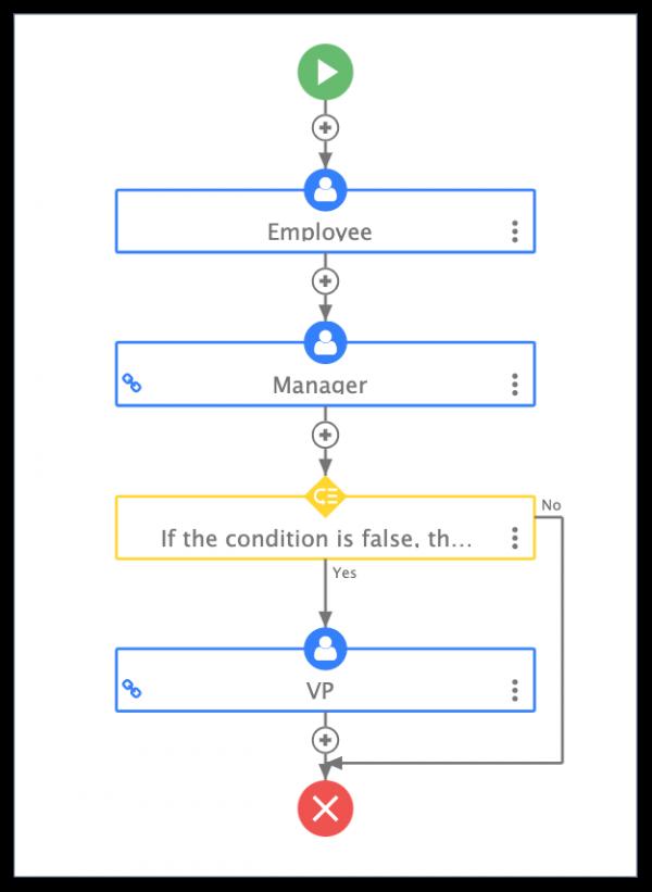 A BPMN process flowchart