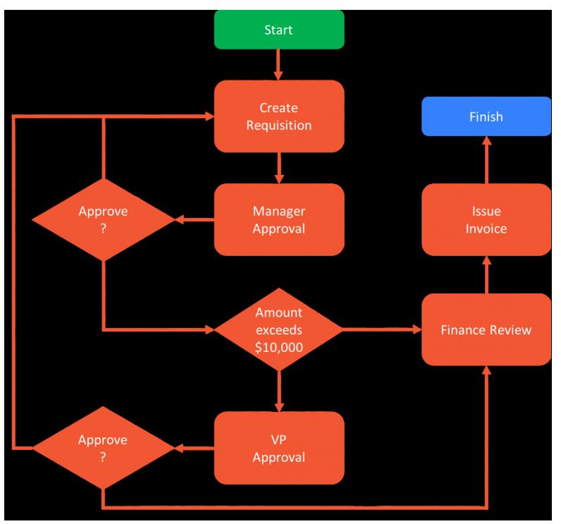 Purchase order workflow