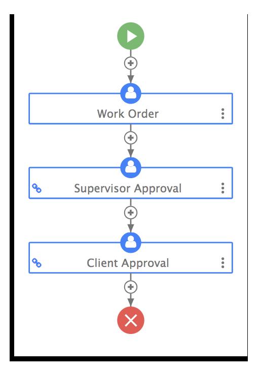 Work order workflow