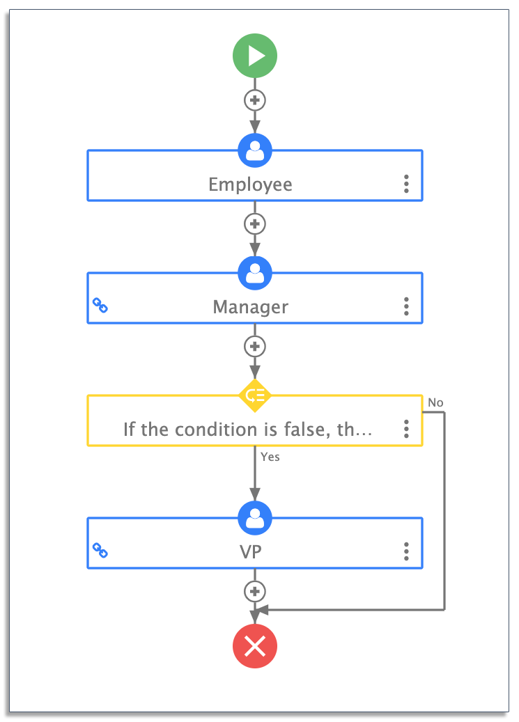 complex conditional PO approval process on frevvo