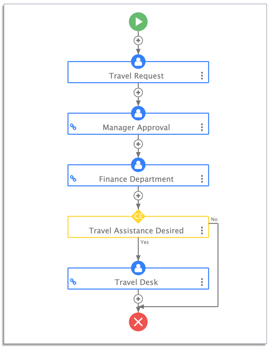 Travel request approval workflow on frevvo