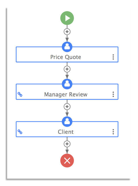 Price quote workflow
