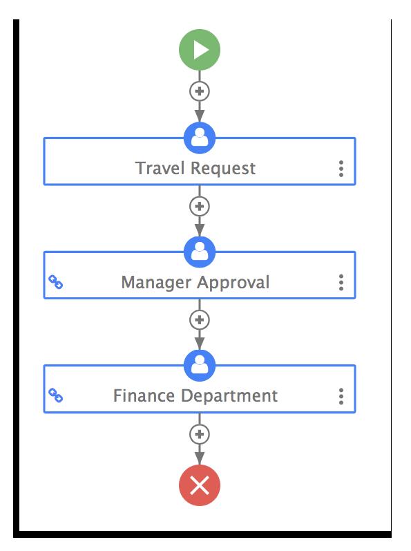 Travel authorization workflow