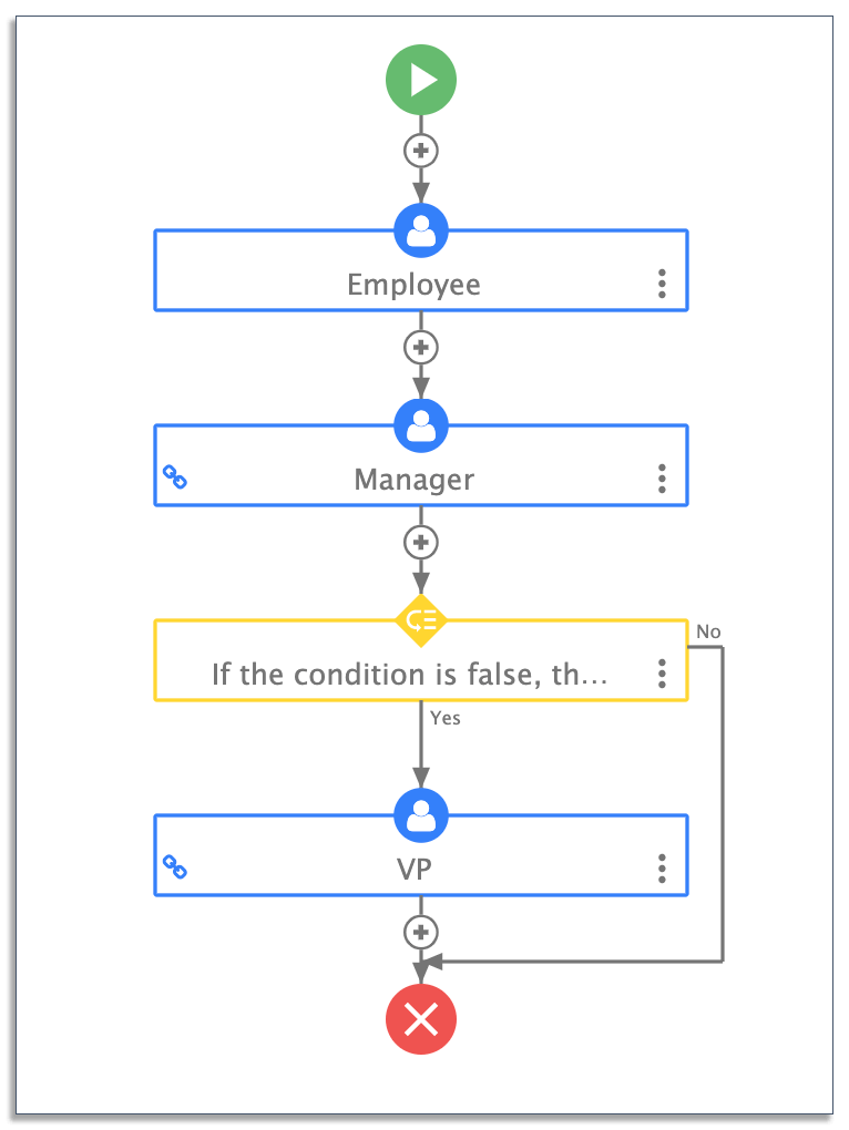 example of a conditional PO process on frevvo