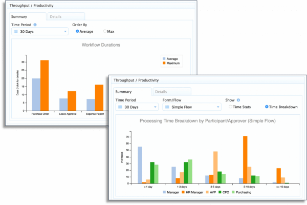 Workflow analysis tools from frevvo