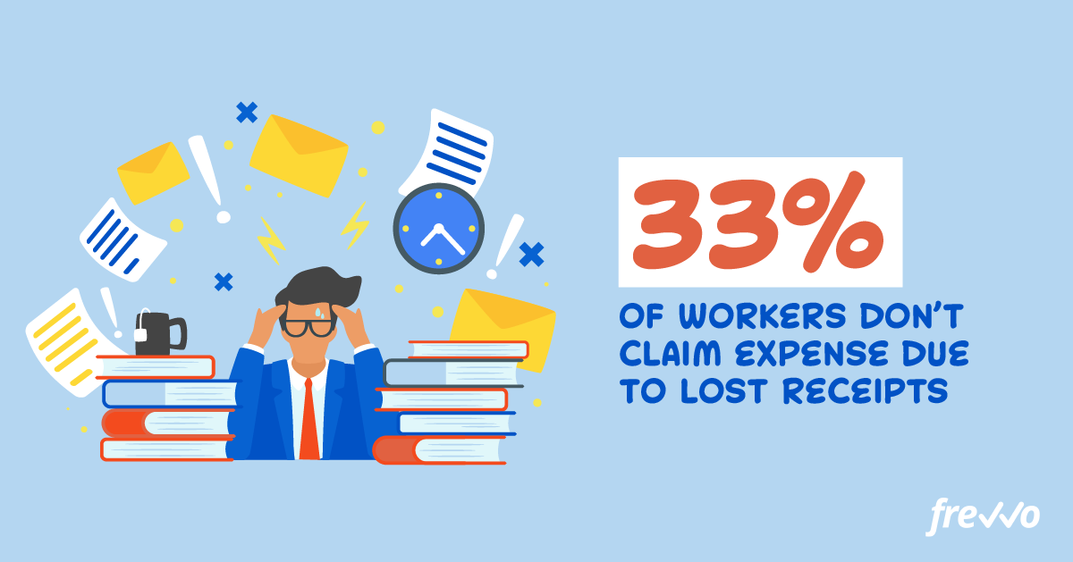 33% of workers don't claim expense due to lost receipts