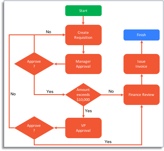 Workflow diagram for a sales order