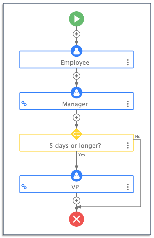 complex automatic routing workflow on frevvo
