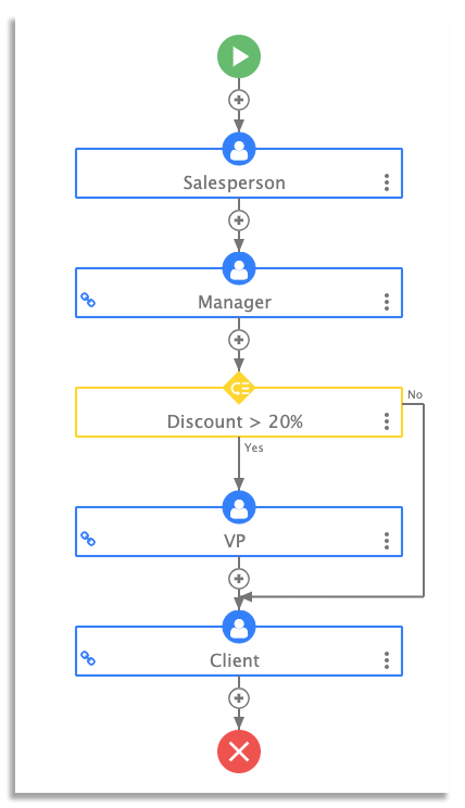 sales approval workflow on frevvo