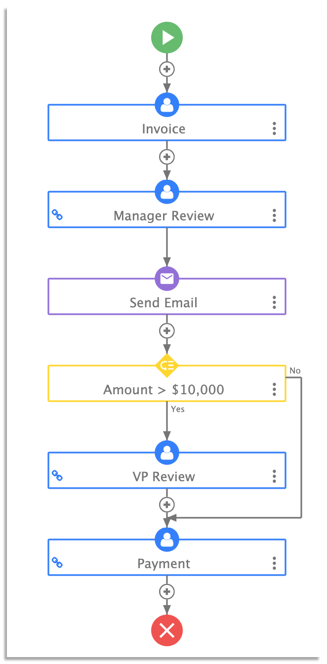invoice approval workflow on frevvo