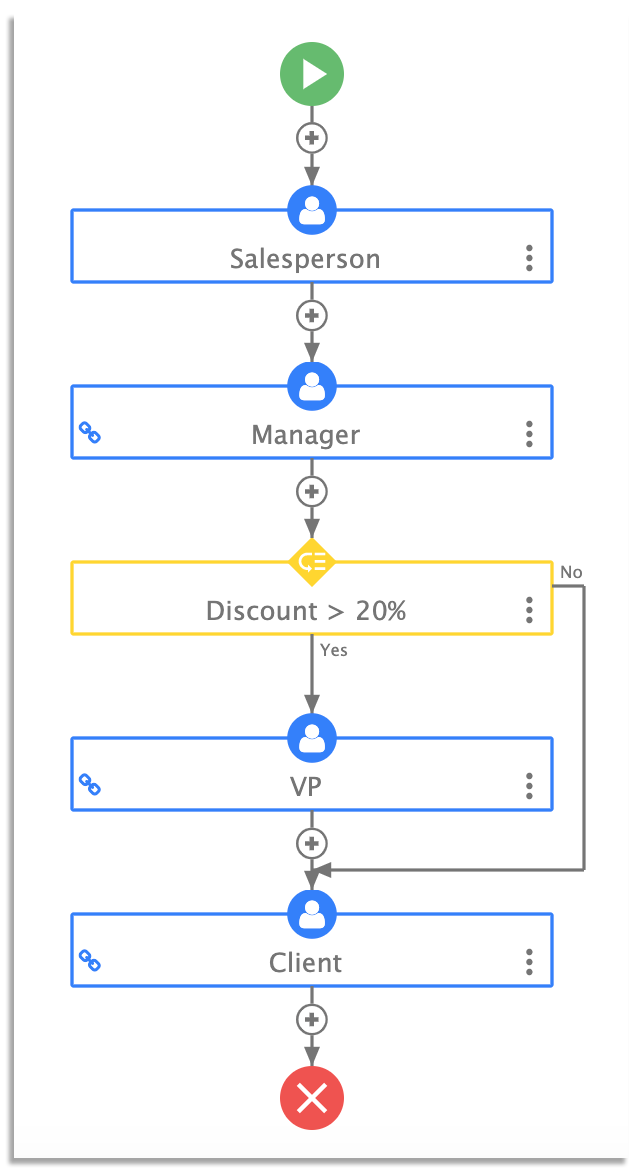 frevvo sales order workflow template