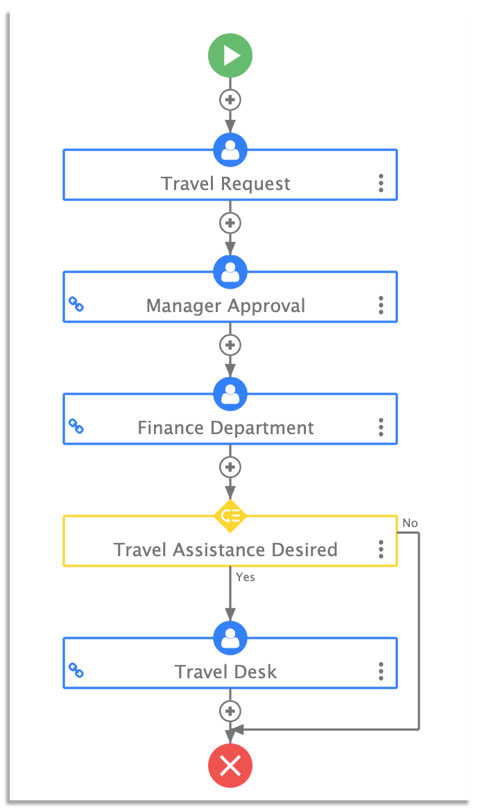 Diagram of frevvo's travel request workflow