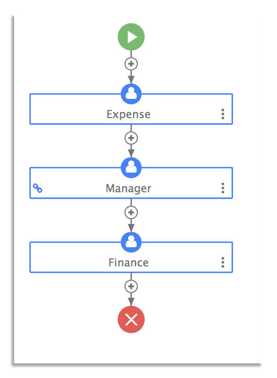 Example of an expense report workflow