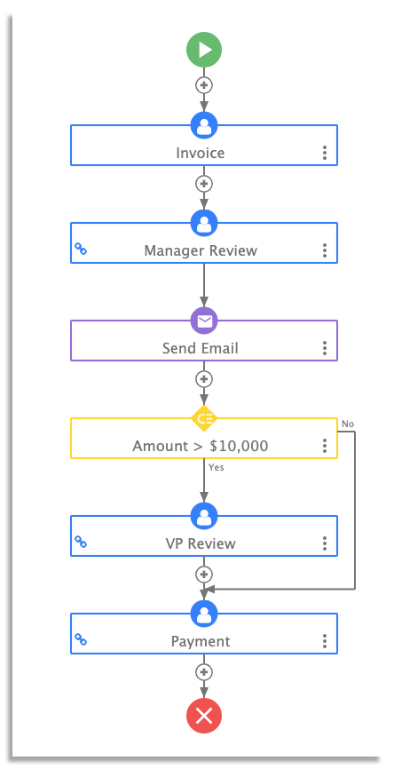frevvo's invoice approval workflow
