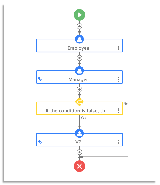 purchase order workflow on frevvo