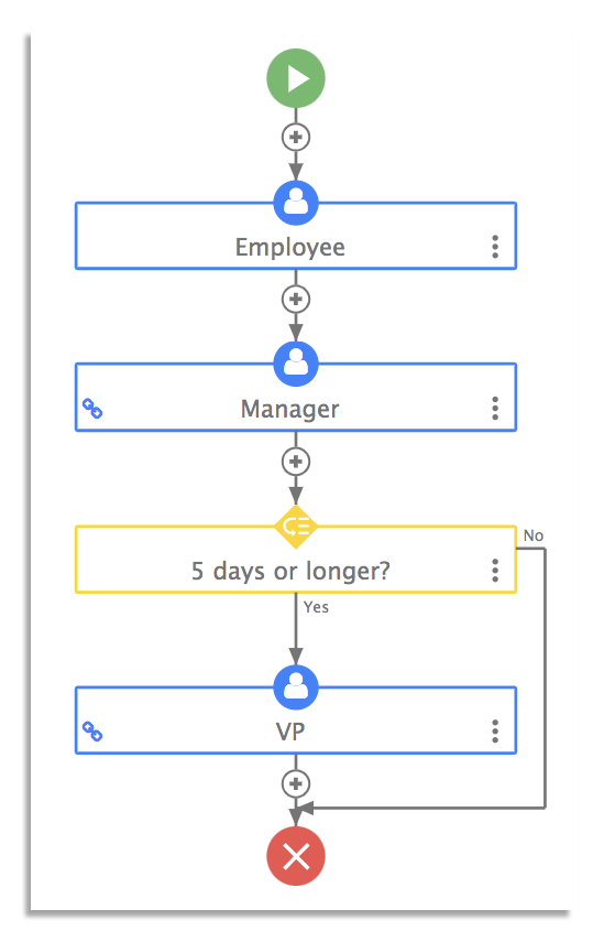 Time-off request workflow