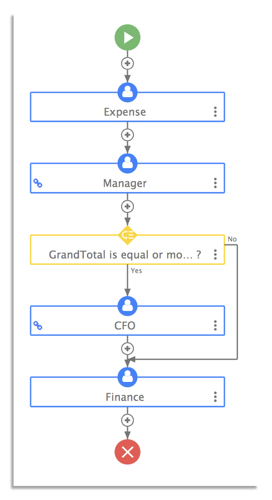 Expense claim workflow with conditional rule