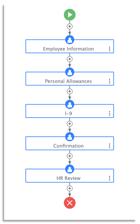 onboarding workflow on frevvo
