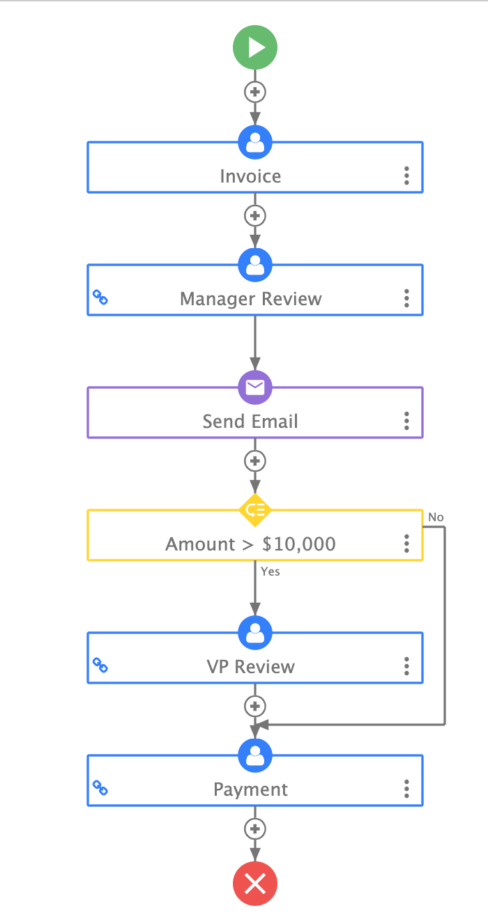 approval workflow for invoices on frevvo