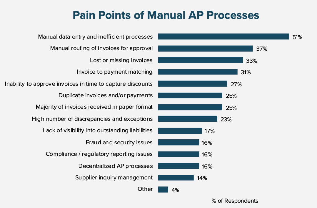 Chart showing the pain points of manual processes