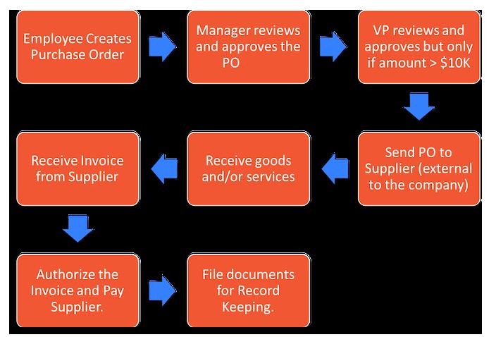 typical procurement process steps
