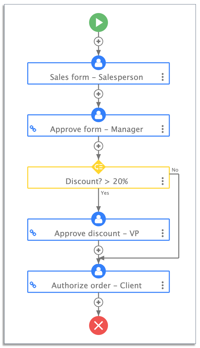 sales order process on frevvo