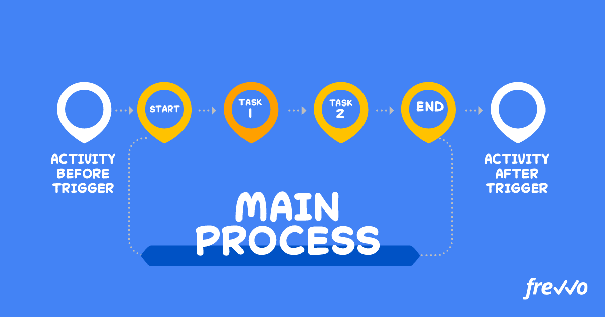 Extending process scope for mapping