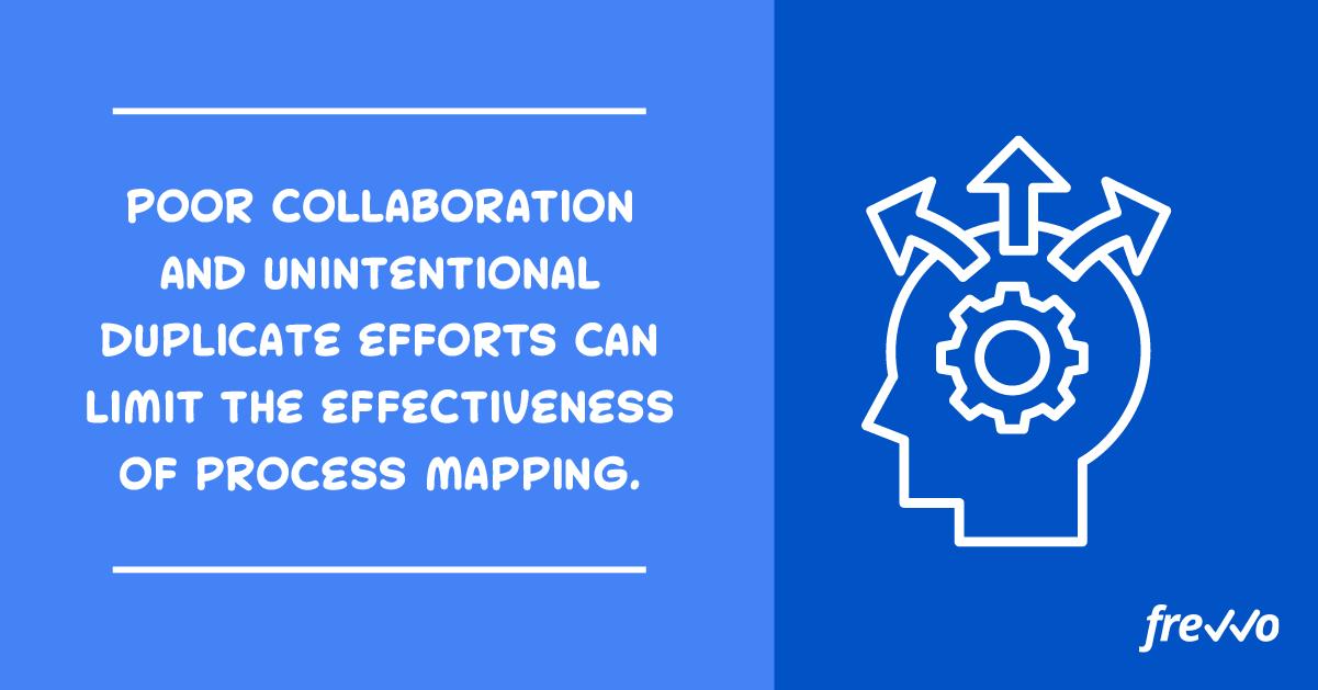 Process mapping teamwork