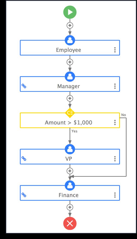 Procurement workflow on frevvo