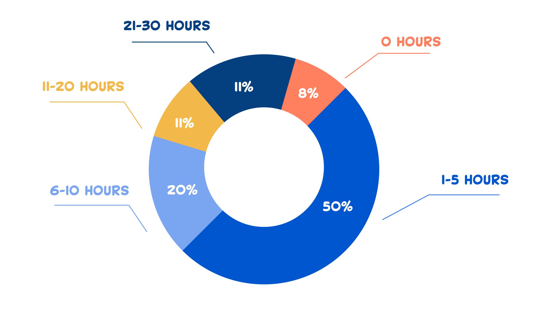 Time employees waste each week working inefficiently