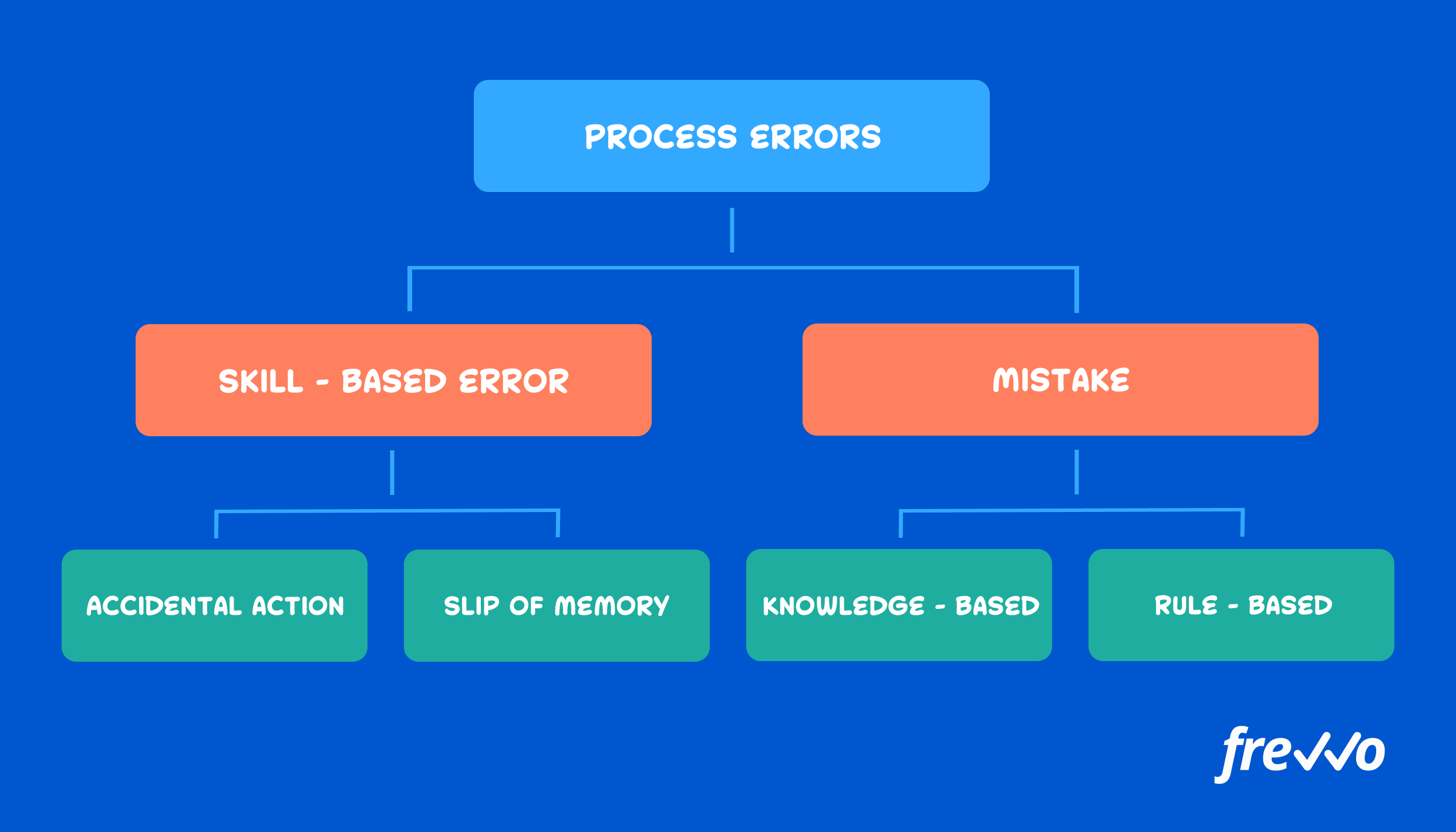 Different types of errors in the process