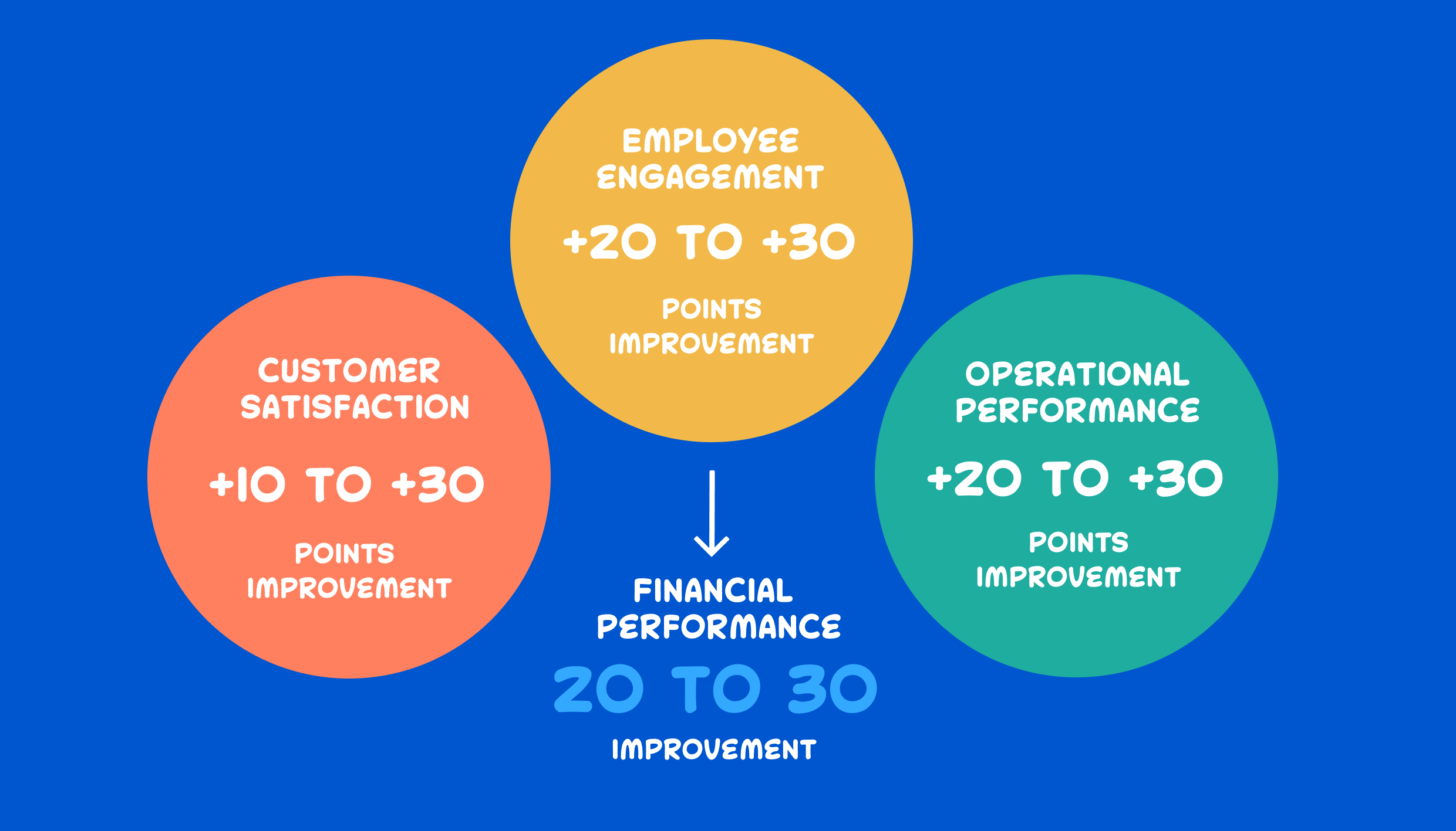 How agility improves operational performance and employee engagement