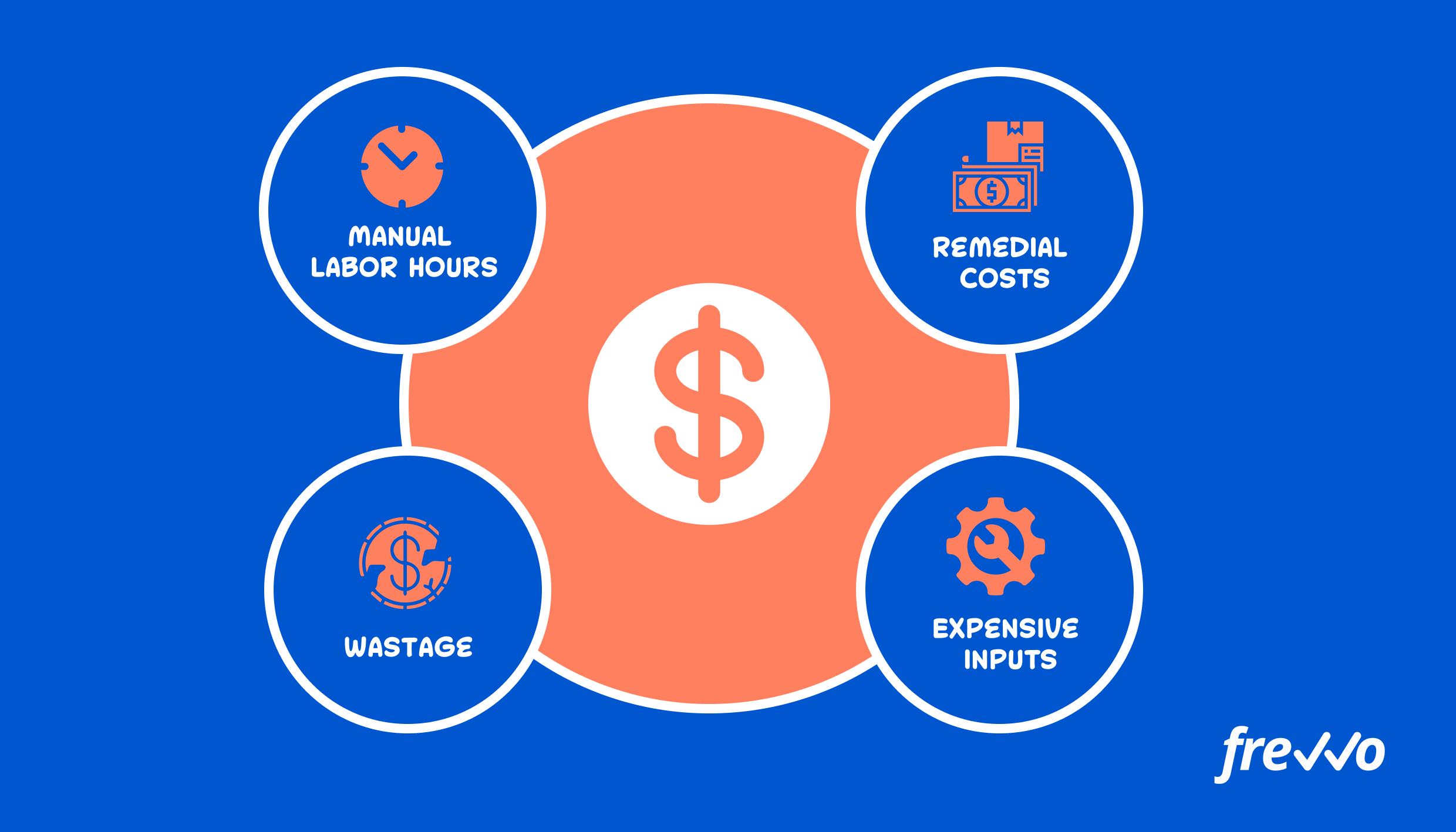 Excess business process costs