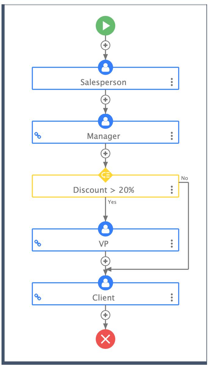 sales order business process design on frevvo
