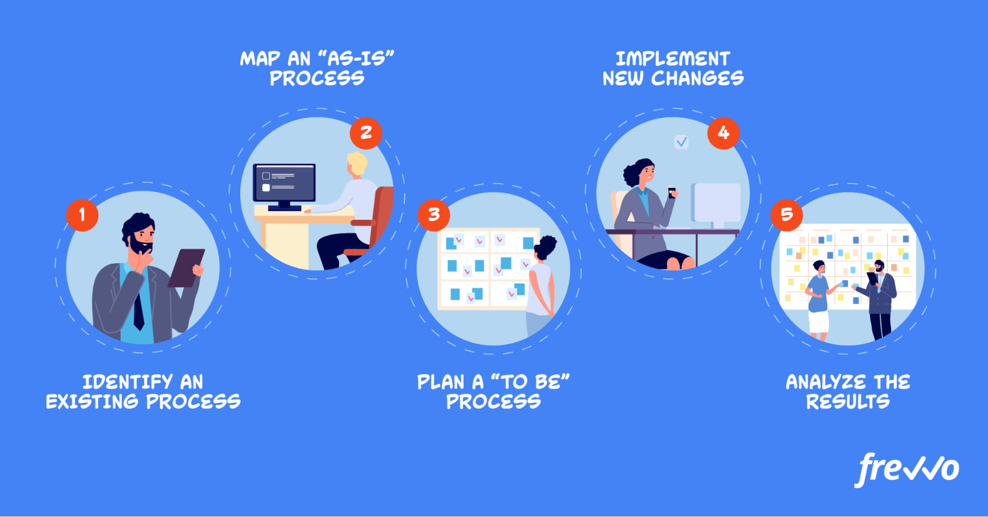 Getting started with process optimization