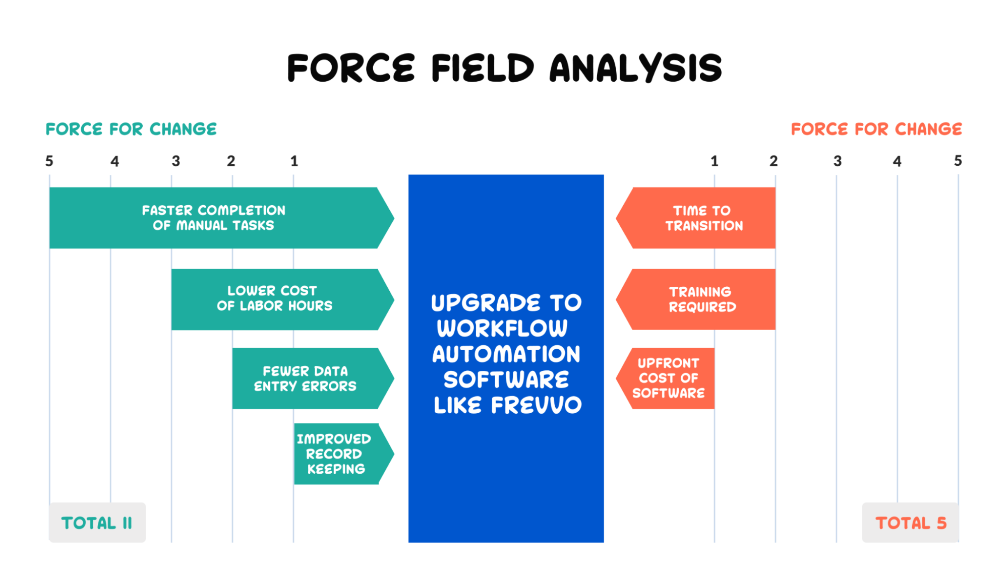 force field analysis for business processes
