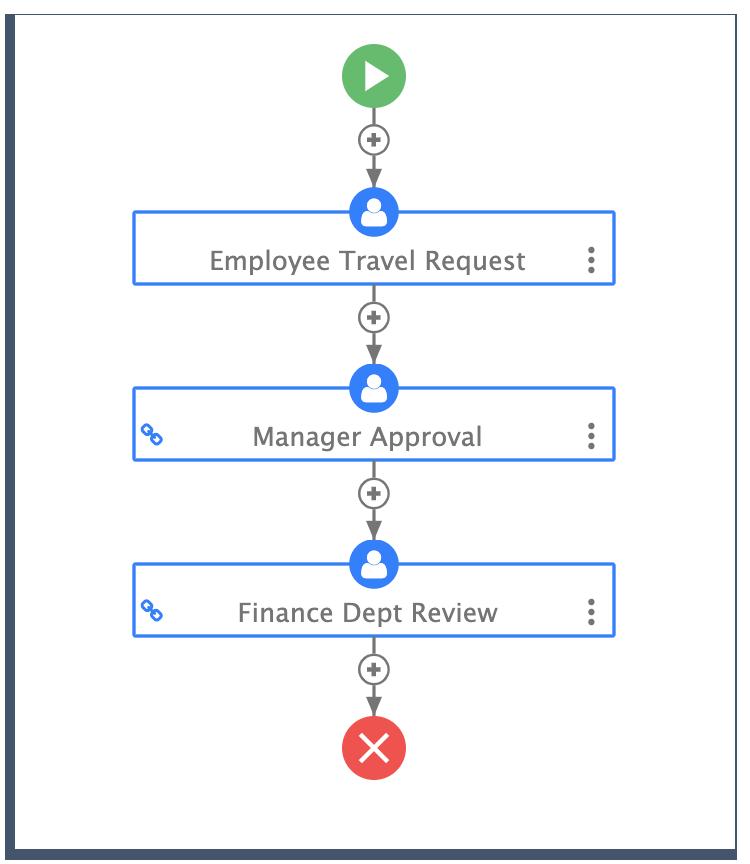 travel request process design on frevvo
