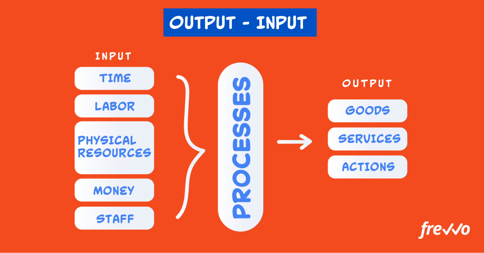 Inputs and outputs of process