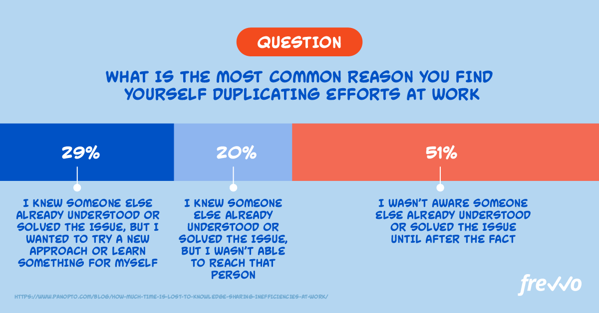 Reasons why employee duplicate work
